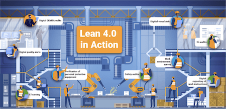 Lean 4.0 in Action – Generating ROI Fast